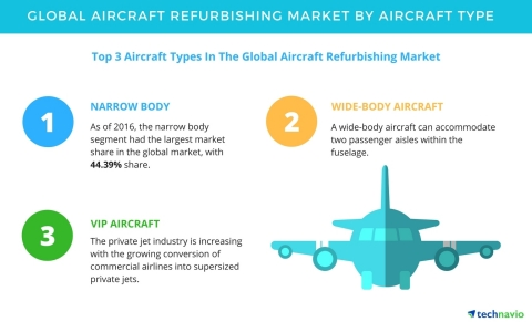 Technavio has published a new report on the global aircraft refurbishing market from 2017-2021. (Pho ...