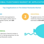 Global Flexitanks Market – High Demand from Food Industry in APAC to Drive Growth | Technavio