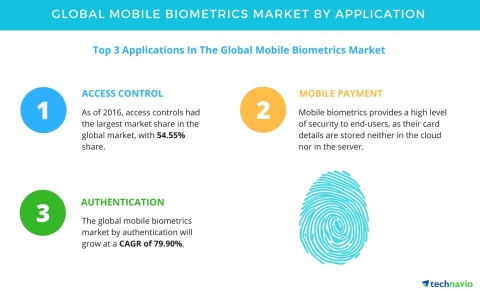 Technavio has published a new report on the global mobile biometrics market from 2017-2021. (Photo: Business Wire)