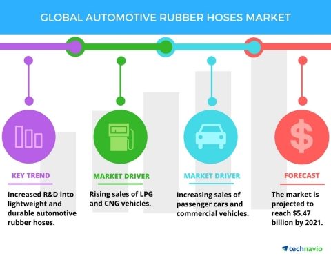 Technavio has published a new report on the global automotive rubber hoses market from 2017-2021. (P ...