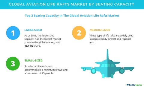 Technavio has published a new report on the global aviation life rafts market from 2017-2021. (Graph ...