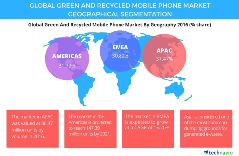 Technavio has published a new report on the global green and recycled mobile phone market from 2017- ...