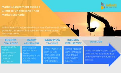 Market assessment helps a leading heavy excavator manufacturer understand their market scenario. (Gr ...