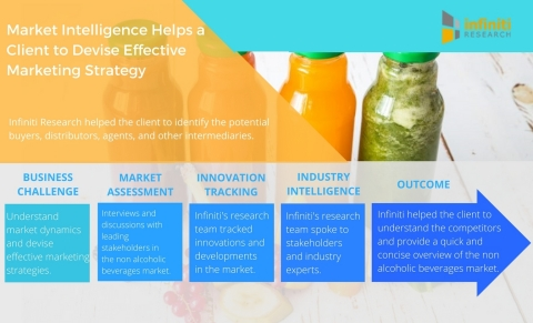 Market Intelligence Helps a Leading Non Alcoholic Beverages Company Devise Effective Marketing Strategy. (Graphic: Business Wire)