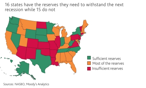 The results of a Moody's Analytics stress test of US states shows that 16 states have the reserves they need to withstand an economic downturn similar in severity to the typical recession in recent decades. 19 states have most of the funds while 15 states currently have significantly fewer funds than they need for the next recession. (Photo: Business Wire)