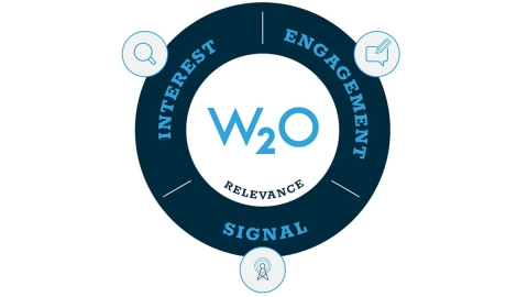 """W2O unveiled the Relevance Model and Index, a new corporate intelligence framework that measures the """"relevance"""" of leading organizations and corporate brands."""