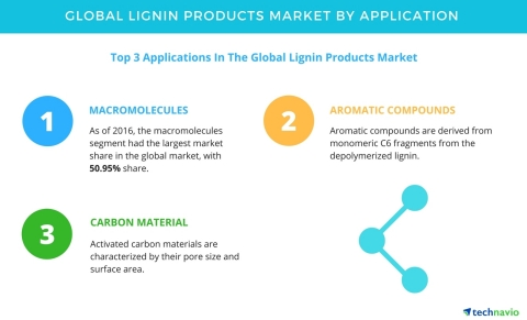 Technavio has published a new report on the global lignin products market from 2017-2021. (Graphic:  ...