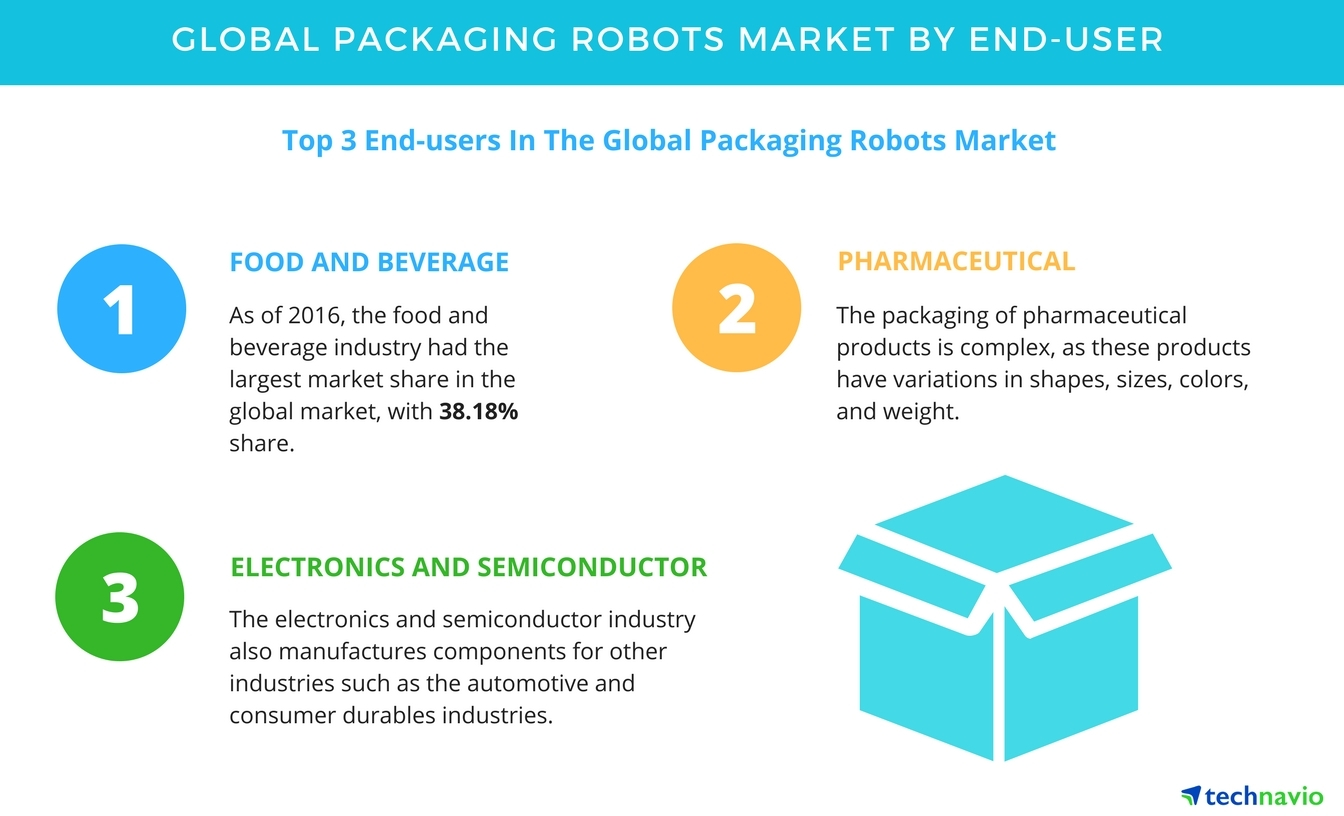 Packaging Robots Market Segmentation And Growth Opportunities By New Wiring Colour Codes Uk Technavio Business Wire