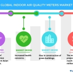 Indoor Air Quality Meters Market – Trends and Forecasts by Technavio