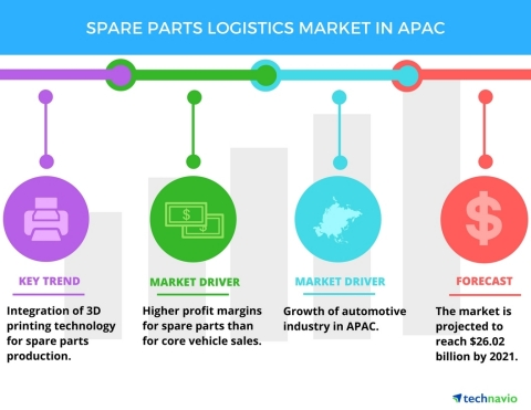 Technavio has published a new report on the spare parts logistics market in APAC from 2017-2021. (Gr ...