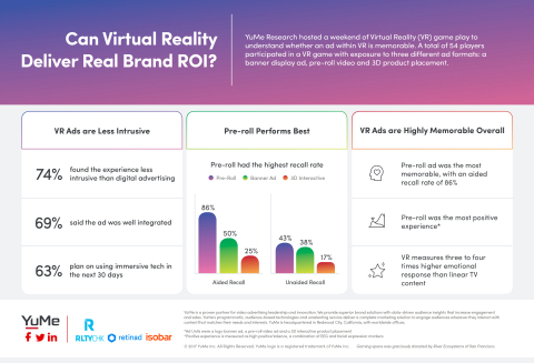 YuMe Study: Can Virtual Reality Deliver Real Brand ROI? (Graphic: Business Wire)