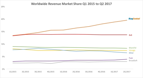 Figure 1: Synergy Research Group Q2 2017 Report on UCaaS Worldwide Revenue Market Share (August 2017 ...
