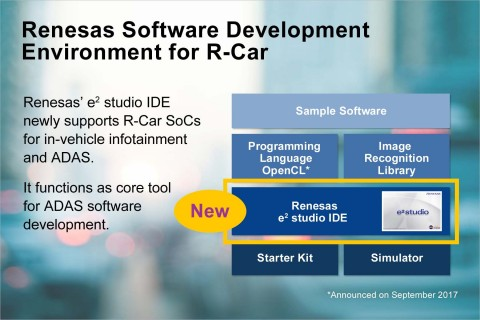 Renesas software development environment for R-Car (Graphic: Business Wire)