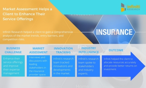 Market Assessment Helps a Leading Insurance Provider to Enhance their Service Offerings. (Graphic: B ...