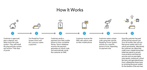 How it works (Photo: Business Wire)