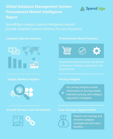 Global Database Management System Procurement Market Intelligence Report (Graphic: Business Wire)
