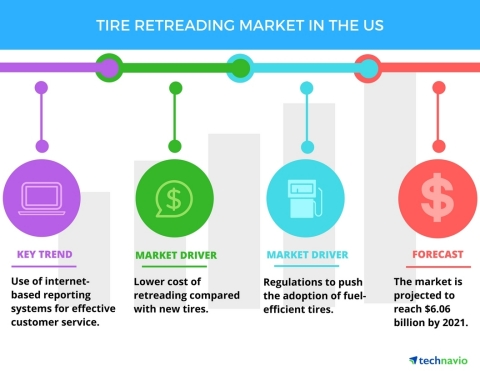 Need For Cost Optimization To Boost The Tire Retreading Market In