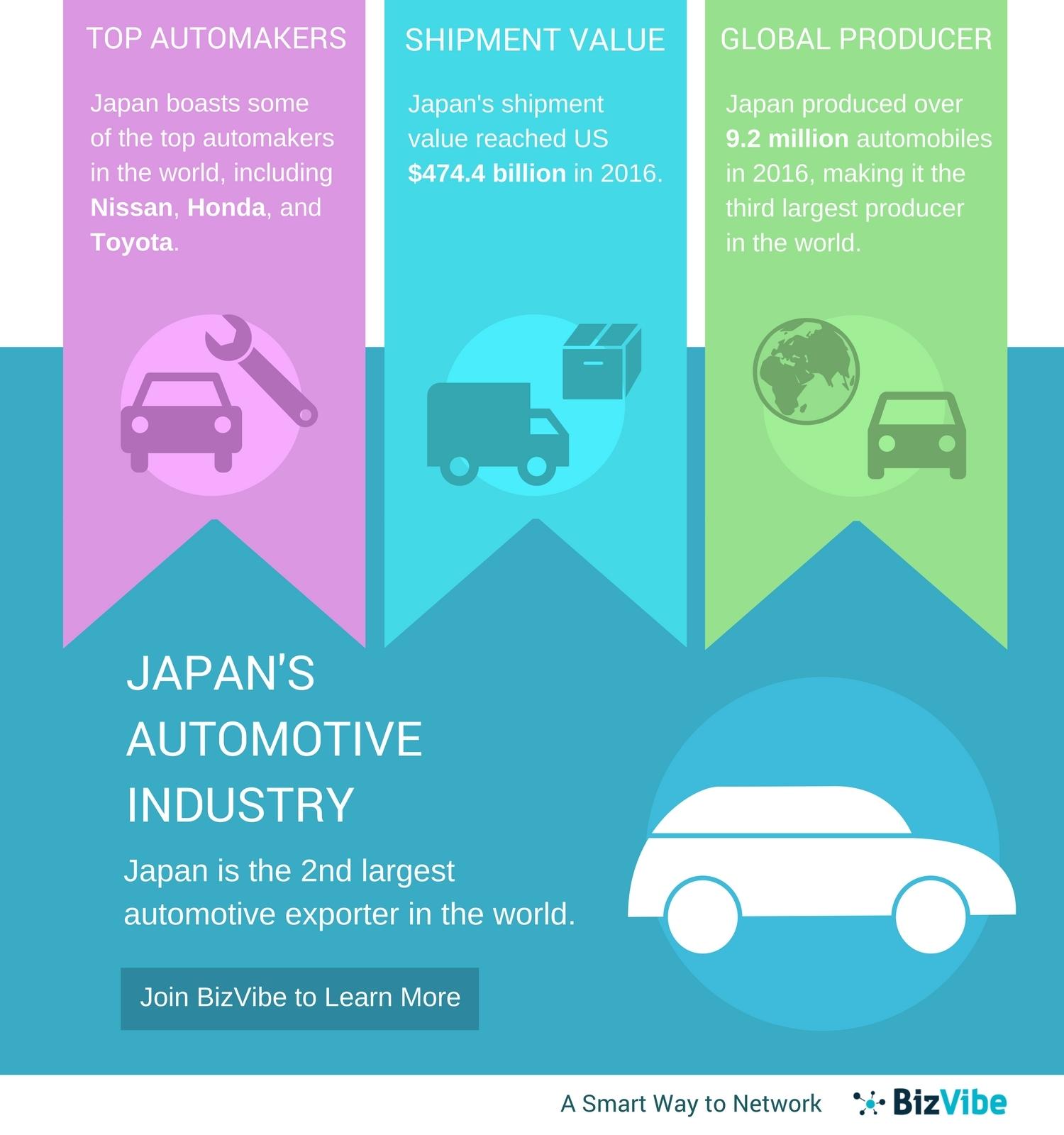 Japan\'s Automotive Industry - BizVibe\'s New B2B Networking Platform ...