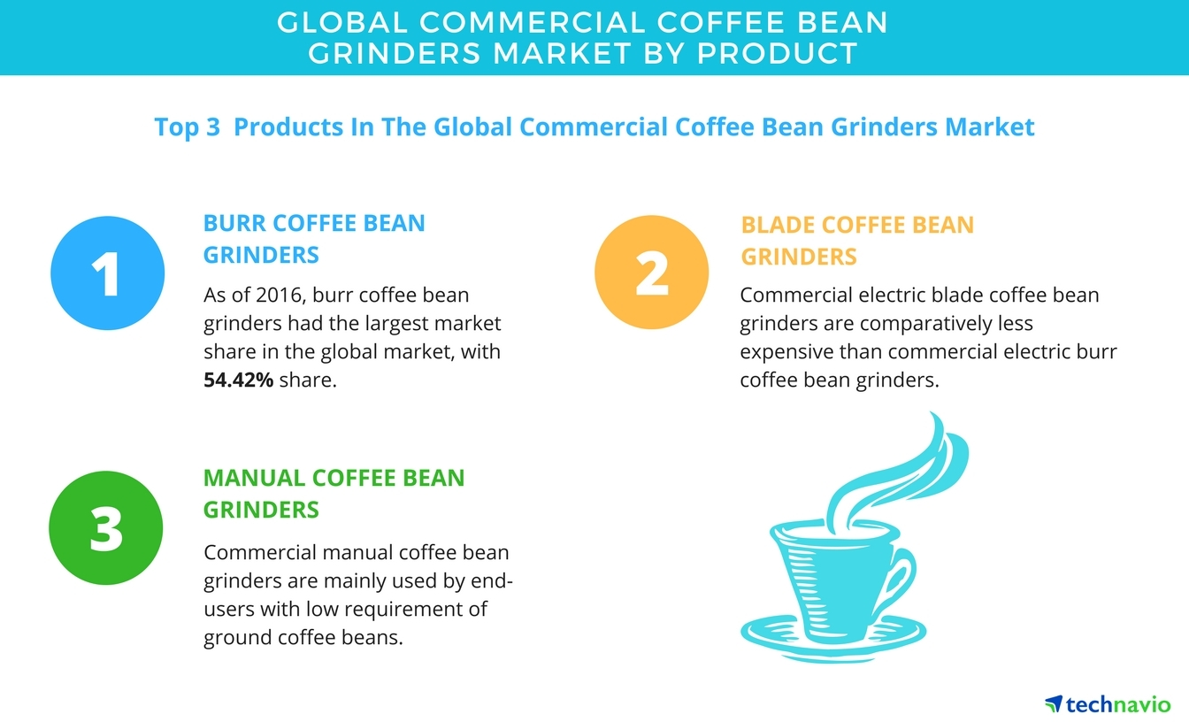 Commercial Coffee Bean Grinders Market Segmentation Analysis And Bunn Wire Diagrams Forecast By Technavio Business