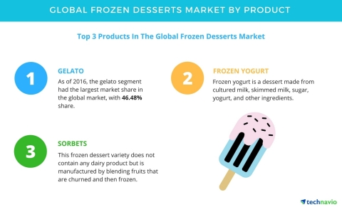 Technavio has published a new report on the global frozen desserts market from 2017-2021. (Graphic:  ...