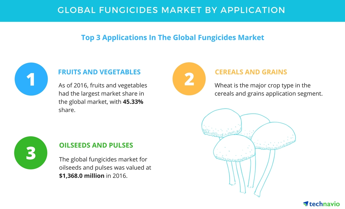 Global Fungicides Market - 44% Market Share Comes from