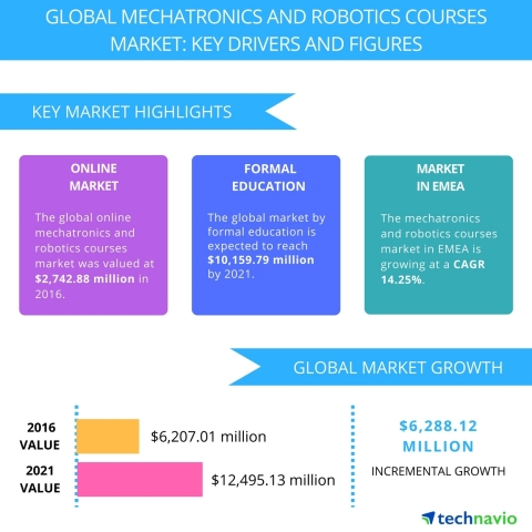 Technavio has published a new report on the global mechatronics and robotics courses market from 2017-2021. (Graphic: Business Wire)