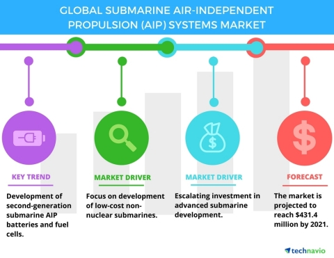 Technavio has published a new report on the global submarine air-independent propulsion (AIP) system ...