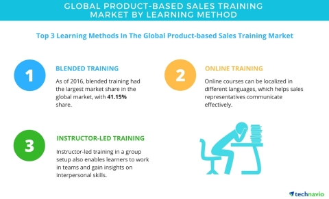Technavio has published a new report on the global product-based sales training market from 2017-2021. (Graphic: Business Wire)