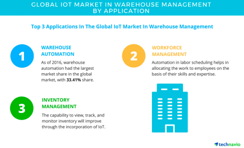 Technavio has published a new report on the global IoT market in warehouse management from 2017-2021. (Graphic: Business Wire)