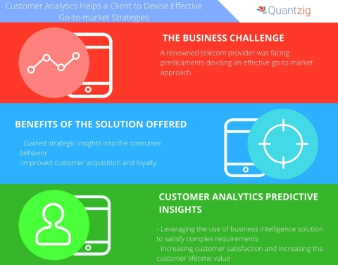 Customer Analytics Helps a Leading Telecommunication Services Provider Devise Effective Go-to-market Strategies. (Graphic: Business Wire)