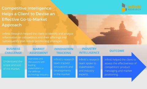 Infiniti's Client, a Leading Defense Technology Provider, Leveraged the Use of Competitive Intelligence to Identify Their Key Competitors' Product Offerings