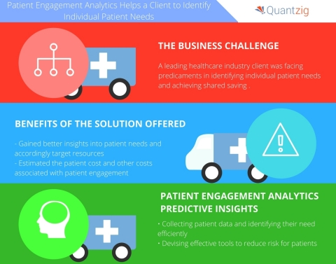 Patient Engagement Analytics Helps a Leading Healthcare Industry Client to Identify Individual Patient Needs. (Graphic: Business Wire)