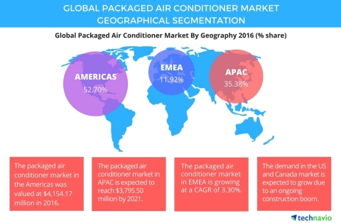 Technavio has published a new report on the global packaged air conditioner market from 2017-2021. (Graphic: Business Wire)