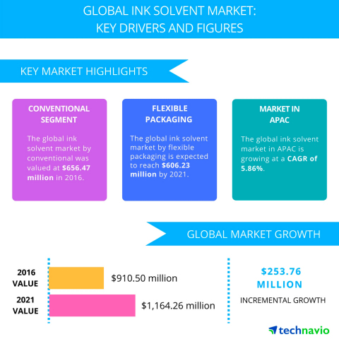 Technavio has published a new report on the global ink solvent market from 2017-2021. (Graphic: Business Wire)