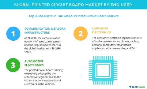 Technavio has published a new report on the global printed circuit board market from 2017-2021. (Graphic: Business Wire)