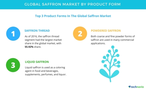 Technavio has published a new report on the global saffron market from 2017-2021. (Graphic: Business ...