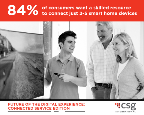 According to a recent survey from CSG International, 84 percent of consumers want a skilled resource to connect just 2-5 smart home devices. (Graphic: Business Wire)