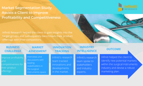Market Segmentation Study Assists a Surgical Instruments Manufacturer to Improve Profitability and Competitiveness. (Graphic: Business Wire)