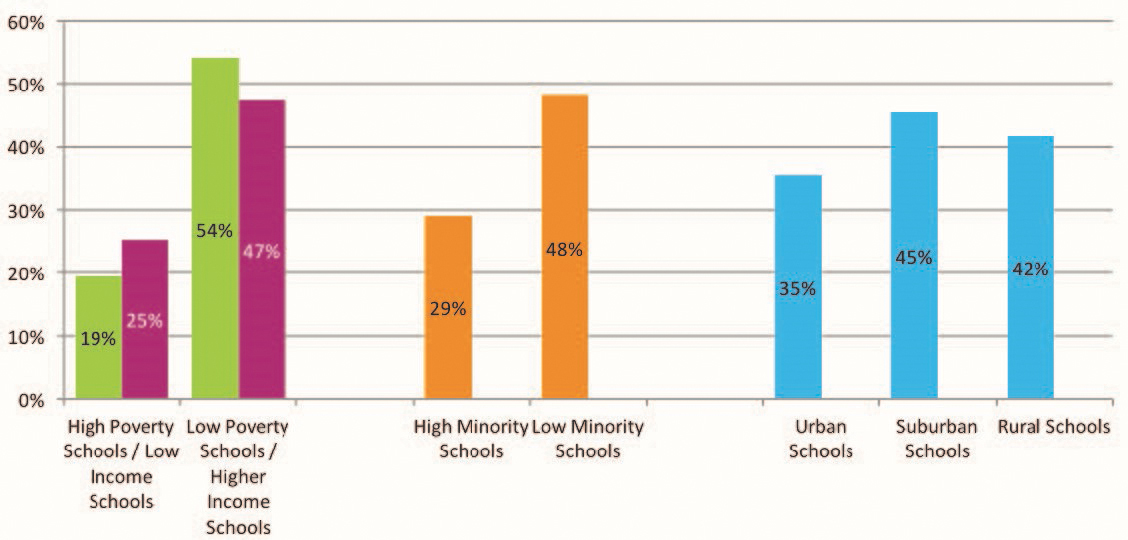 Nearly 1 in 5 Graduates from High-Poverty High Schools Graduate from ...