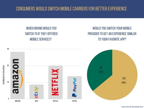 Consumers would switch mobile carriers for better experience (Graphic: Business Wire)
