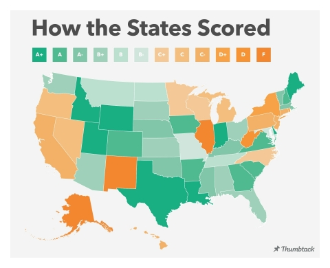 Thumbtack surveyed more than 13,000 local small business owners in 50 states and 80 cities to evaluate how easy local and state governments make it to start, operate and grow a small business. (Graphic: Thumbtack)