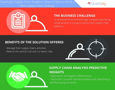 Quantzig's Supply Chain Analytics Helps Build a New Supply Chain Strategy for a Food and Beverage Client. (Graphic: Business Wire)