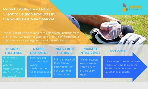Market Intelligence Helps a Sporting Goods Manufacturer Launch Products in the South East Asian Market. (Photo: Business Wire)