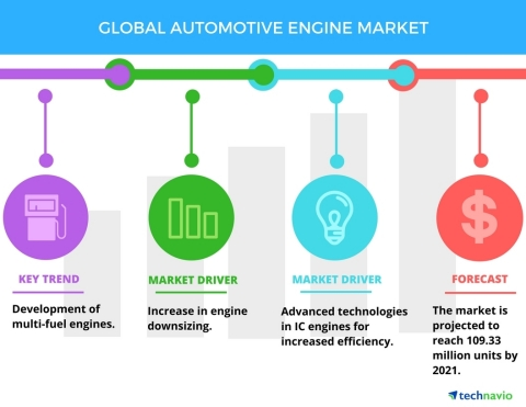 Technavio has published a new report on the global automotive engine market from 2017-2021. (Graphic: Business Wire)