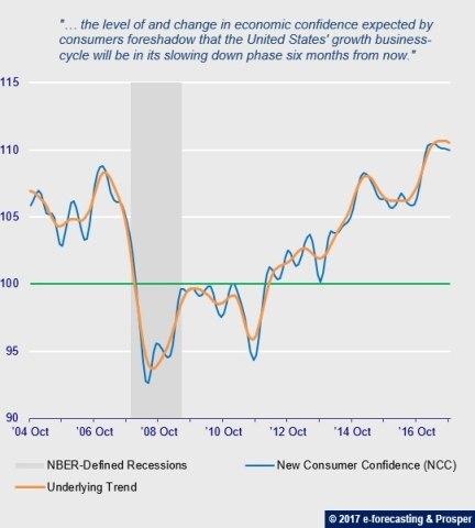 New Consumer Confidence (NCC) predictive analytics foreshadows US growth slow down six months from now (Graphic: e-forecasting and Prosper)