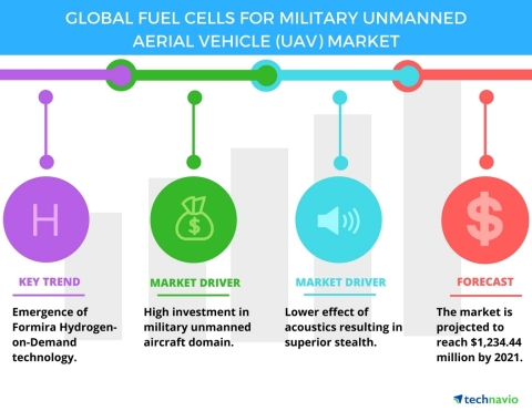 Technavio has published a new report on the global fuel cells for military unmanned aerial vehicle market from 2017-2021. (Graphic: Business Wire)