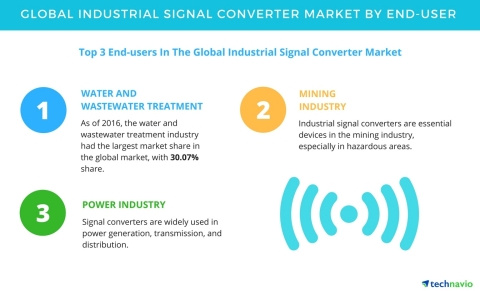 Technavio has published a new report on the global industrial signal converter market from 2017-2021. (Graphic: Business Wire)