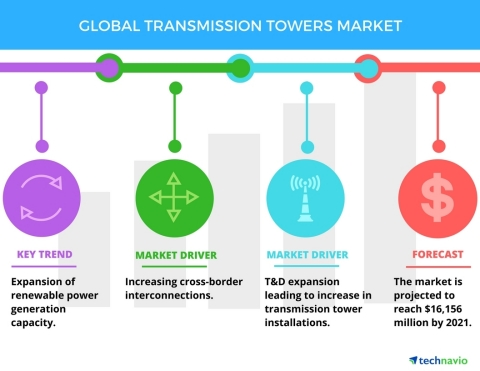 Technavio has published a new report on the global transmission towers market from 2017-2021. (Graphic: Business Wire)