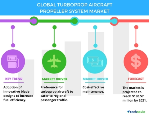 Technavio has published a new report on the global turboprop aircraft propeller system market from 2017-2021. (Graphic: Business Wire)
