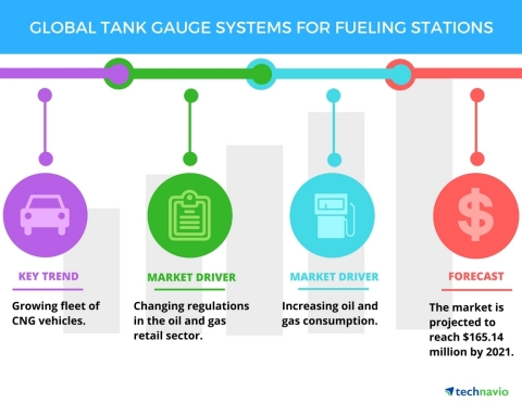 Technavio has published a new report on the global tank gauge systems for fueling stations market from 2017-2021. (Graphic: Business Wire)